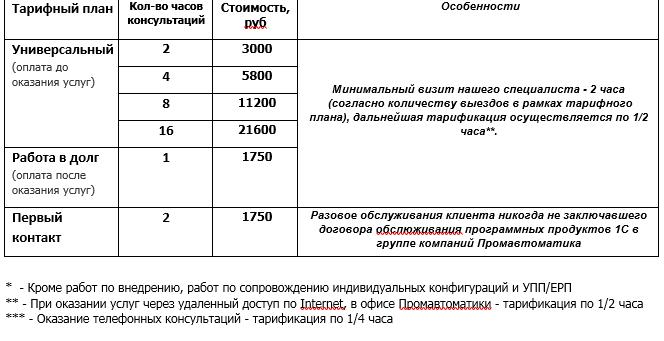 Абонентское обслуживание 1с рязань 1с 8 обмен данными настройка